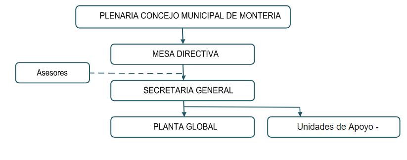 Organigrama Institucional v1.1